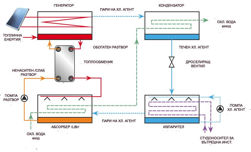 Фигура 1. Абсорбционна система за производство на енергия за охлаждане
