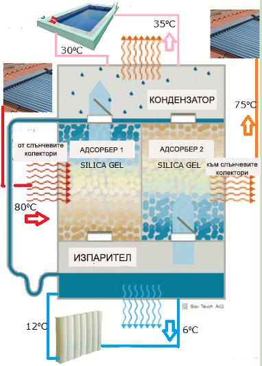 Фигура 4. Адсорбционна хладилна инсталация с прилагане на слънчева енергия.